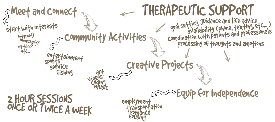 Therapeutic-mentoring-graphic